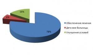 Распределение финансов, май 2012